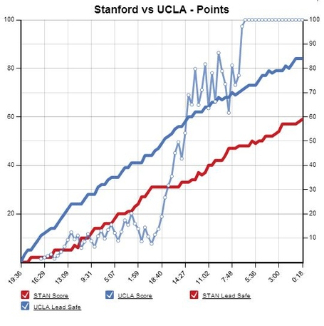 Stan_ucla_medium