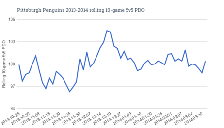 Pittsburghpenguins2013-2014rolling10-game5v5pdo_zps95b738cb_medium