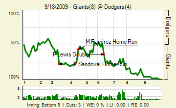 290918119_giants_dodgers_142528398_live_medium