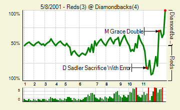 20010508_reds_diamondbacks_0_score_medium