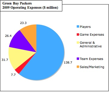 Packers-costs_medium