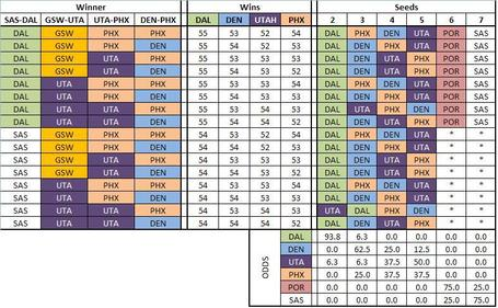 2010playoffscenarios_medium