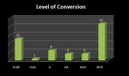 Levelofconversion-1-1_medium