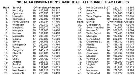 2010-attendance_medium