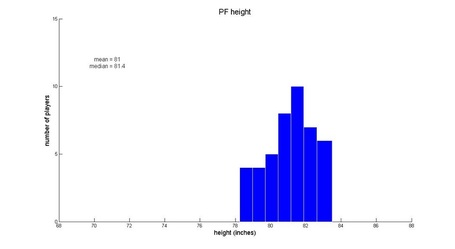 Pf_20histogram_medium