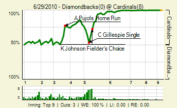 20100629_diamondbacks_cardinals_0_81_live_medium