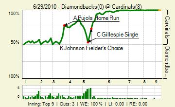 20100629_diamondbacks_cardinals_0_81_live_medium