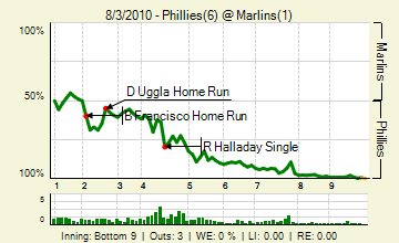 20100803_phillies_marlins_0_79_live_medium