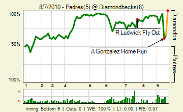20100807_padres_diamondbacks_0_80_live_medium
