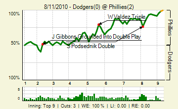20100811_dodgers_phillies_0_69_live_medium