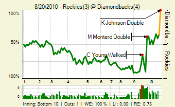 20100820_rockies_diamondbacks_0_91_live_medium