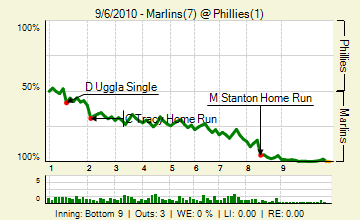 20100906_marlins_phillies_1_81_live_medium
