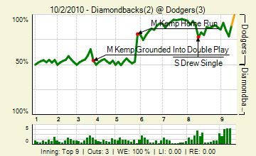 20101002_diamondbacks_dodgers_0_72_live_medium