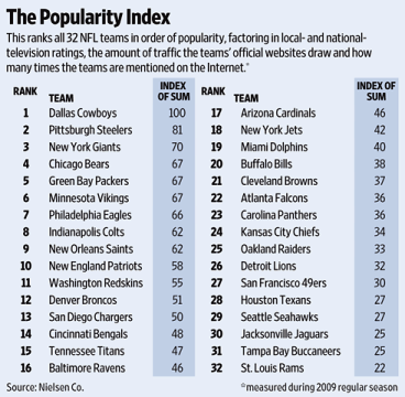 Nfl_20popularity_medium