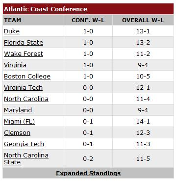 Virginia sits at 1-0 atop the ACC