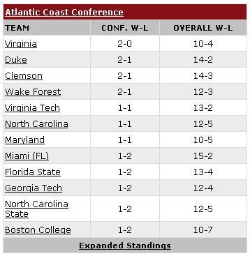 ACC Standings - January 13, 2010