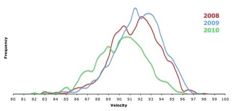 Harden_ff_velocity_medium