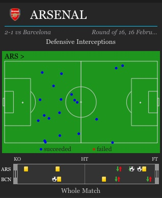 Arsenal_interceptions_barca_medium