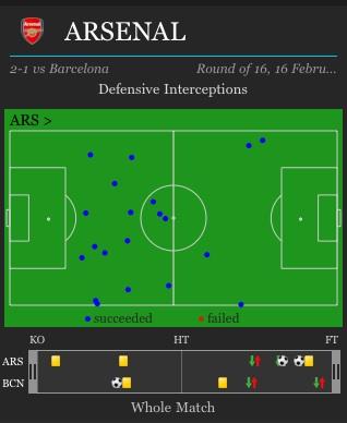 Arsenal_interceptions_barca_medium