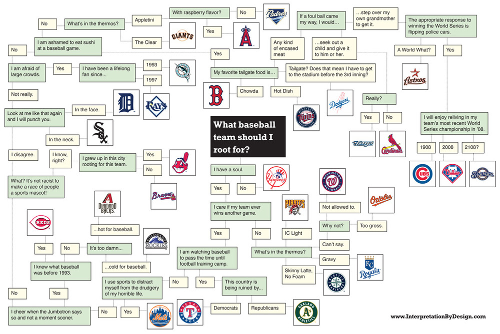 The Baseball Rooting Interest Flow Chart Sbnation