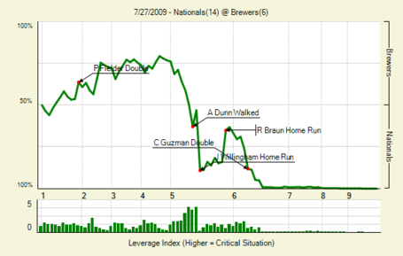20090727_nationals_brewers_0_medium