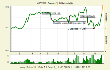 20110415_brewers_nationals_0_20110415213135_lbig__medium