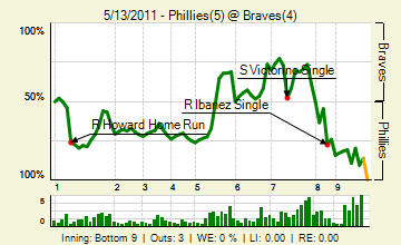 20110513_phillies_braves_0_20110513214834_live_medium