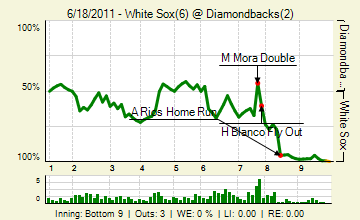 20110618_whitesox_diamondbacks_0_20110618215338_live_medium