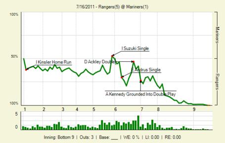 20110716_rangers_mariners_0_2011071701808_lbig__medium