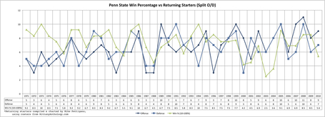 Psu_starters_vs_win_percentage_1971-2010_medium