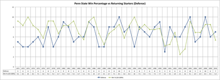 Psu_starters_vs_win_percentage_1971-2010__defense__medium