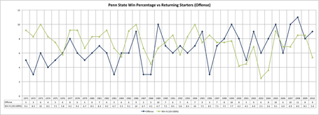 Psu_starters_vs_win_percentage_1971-2010__offense__medium