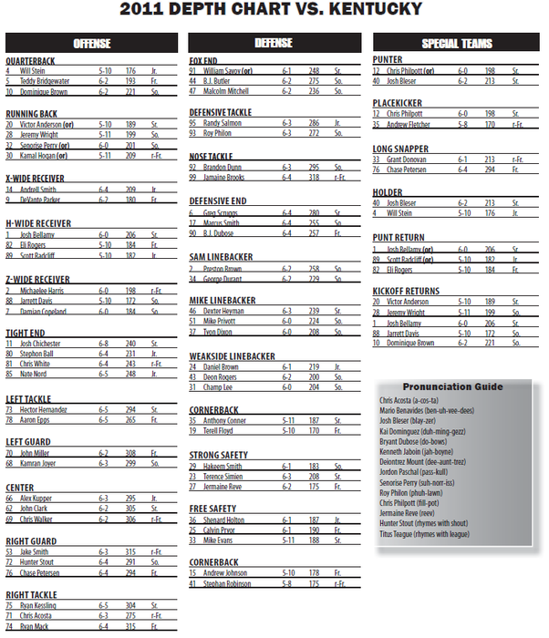 Week-3-uk-depth-chart_medium