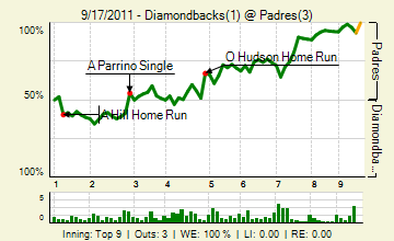 20110917_diamondbacks_padres_0_20110917220945_live_medium