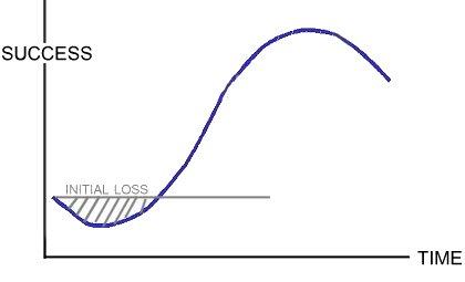 Sigmoid-initial-loss_medium