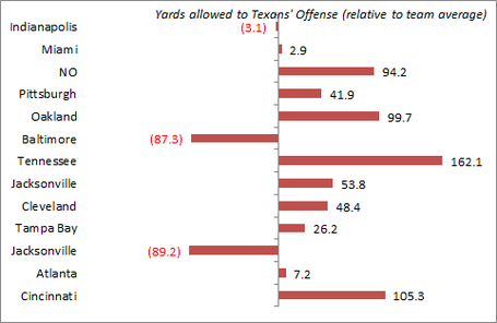 Texans_o_yards_medium