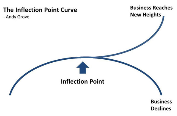 reaching inflection point the future of
