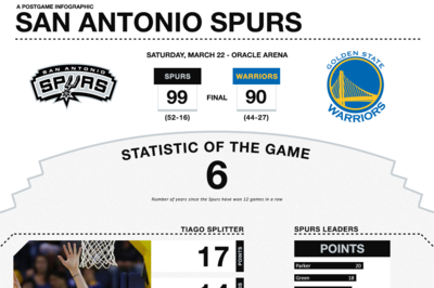 Spurs Infographic: San Antonio at Golden State
