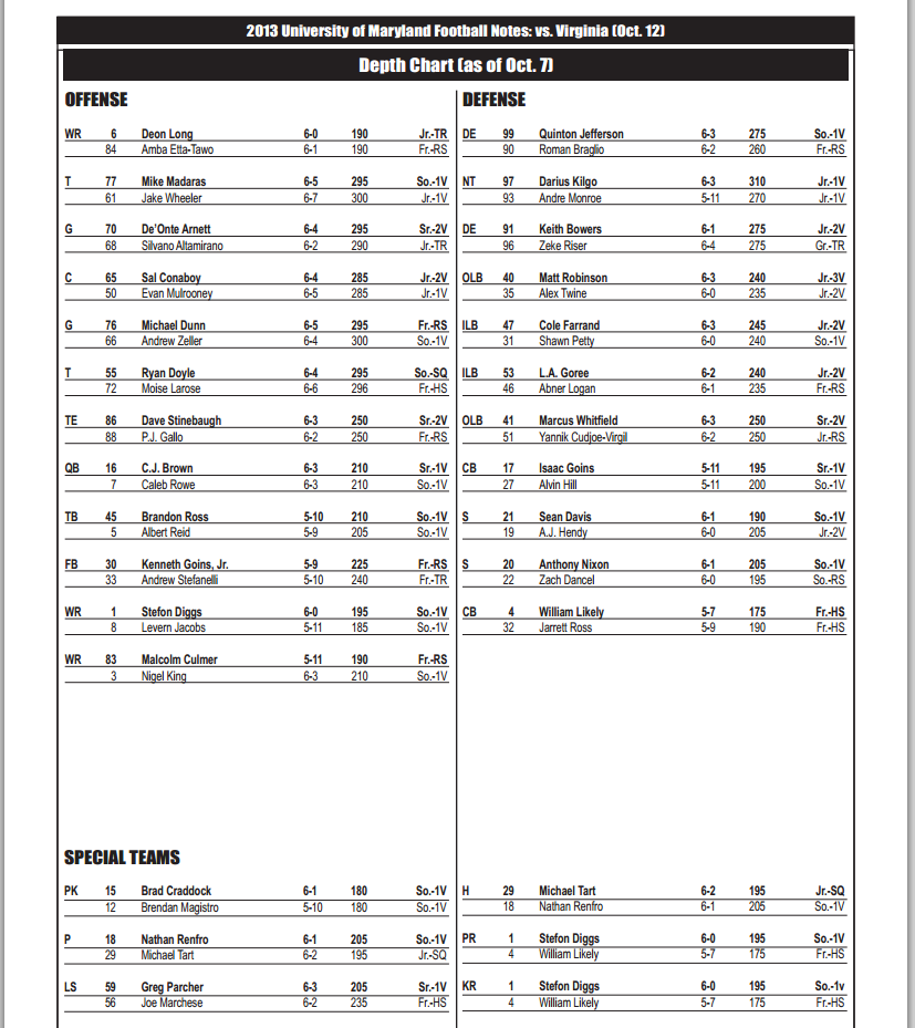 Maryland Depth Chart Four Changes For Uva Brown Still Listed As Starter Testudo Times