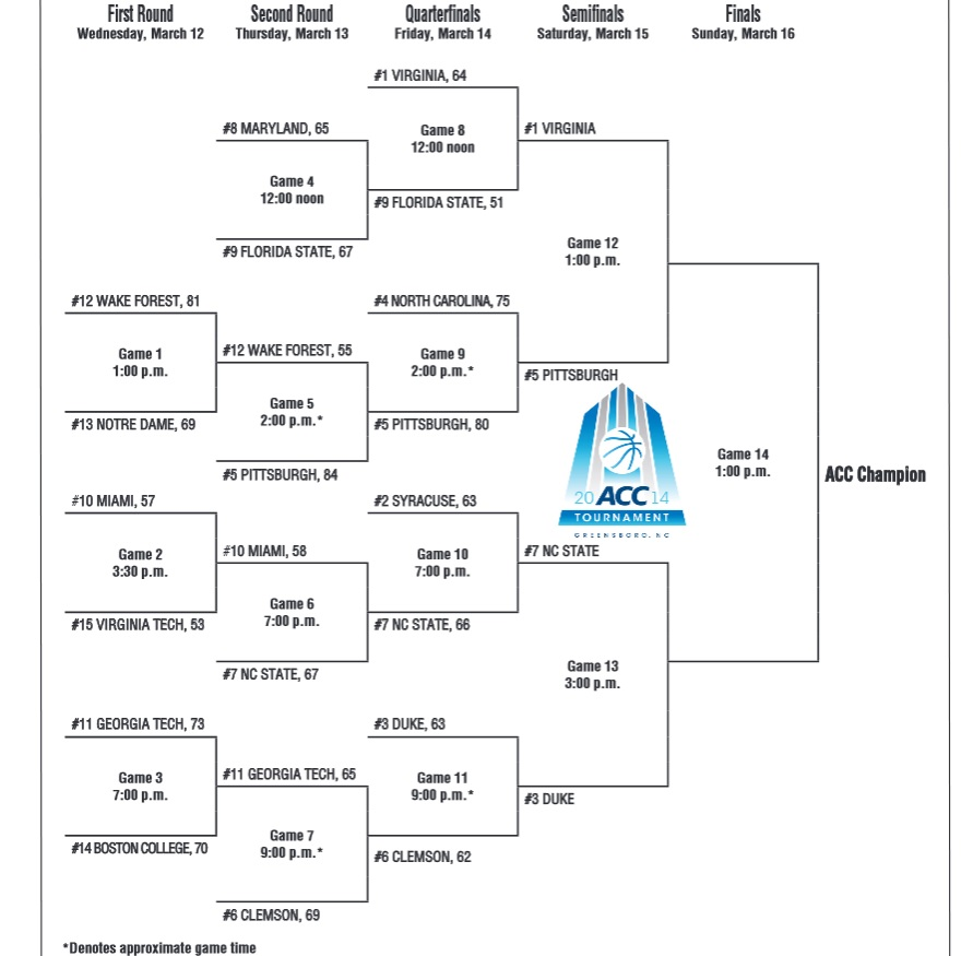 Acc Basketball Tournament 2014 Results And Bracket Nc State Beats
