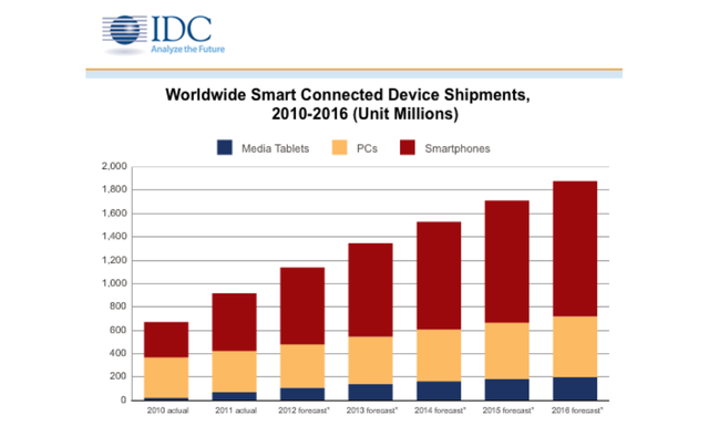Pubg Mobile Analysed Top End Smartphones Compared With Pc: IDC Forecasts 1.16 Billion Smartphones Shipped Annually By
