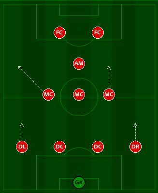 Tactics Tuesday: 4-3-1-2 - The AC Milan Offside