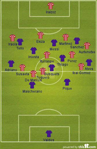 La Liga Fc Barcelona 2 0 Athletic Bilbao Statistical Analysis Barca Blaugranes