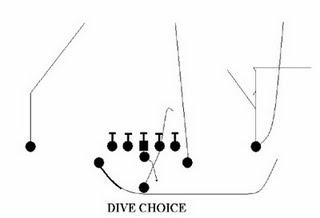 Best defense against triple option